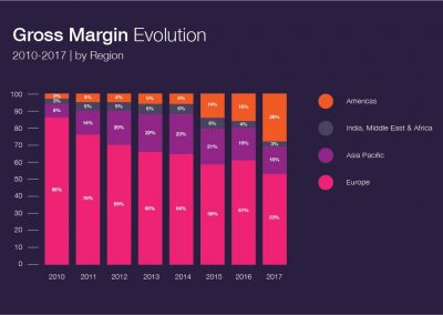 Gross Margin Evolution